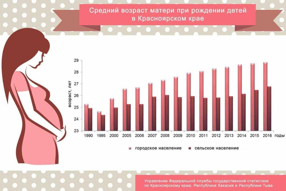 Статистики сравнили средний возраст матерей вКрасноярске ирайонах края